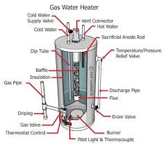typical home water heater diagram   free collection of pictures of        gas water heater diagram on typical home water heater diagram