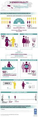 gender inequality info graphic caucasus western commonwealth of gender inequality info graphic caucasus western commonwealth of independent states