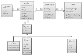 kite class diagram orders