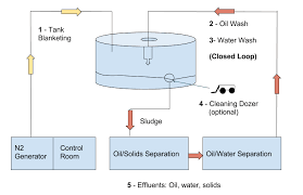 how the equipment works oil tank cleaning equipment