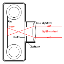 some optical instrumentsa diagram of a  very   simple camera is shown on the right  showing the principle of its operation