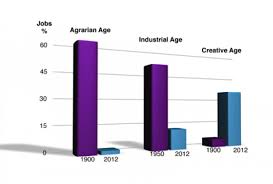 changing face of jobs in the st century ly changing face of jobs in the 21st century infographic