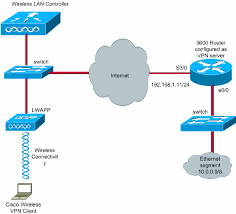 client vpn over wireless lan with wlc configuration example   ciscovpnclient wlan wlc conf   gif