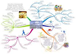 how to mind map imindmap mind mapping software leadership influence mind map