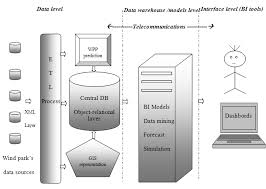 improving decision support systems with data mining techniques    figure   the dss architecture