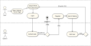 enterprise architect   the uml case tool for software design and    enterprise architect provides a convenient method of overlaying use cases onto activity diagrams while maintaining readability