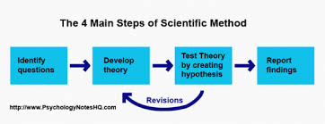 research in psychology   the scientific method the scientific method
