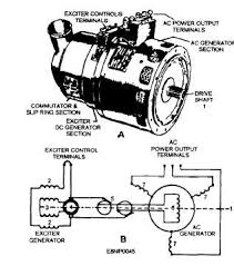 three phase generators ac generators alternating current generators produce most electric power used today ac generators are also used in aircraft and automobiles