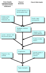 evaluation methodological approach   detailed presentation    the diagram illustrates the decision making stages and the main external flow of information supporting the drafting of the strategic or political decision