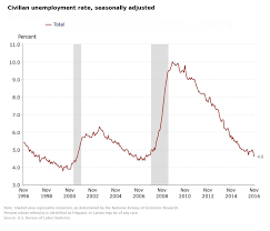 us unemployment rate dropped to % in economy added us unemployment chart 2016