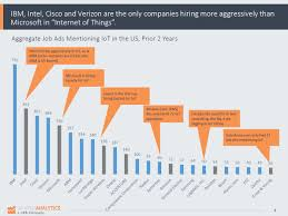 where to a job doing internet of things iot work today tech companies iot positions