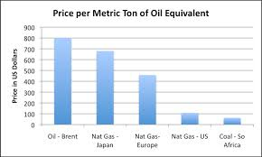 Price per metric ton of oil equivalent  based on World Bank data Our Finite World