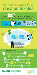 clothes for the cause clothing shoe drive fundraiser experts life of recycled textiles clothes fundraising
