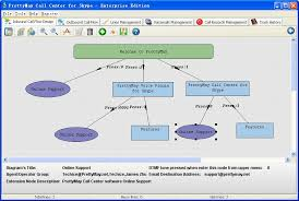 best images of call center flow chart examples   sales process    call center call flow diagram