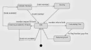 state chart diagram for library management systemuml state diagram for librarymanagement system