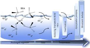 Review Stability of fly ash-based BEA-zeolite in <b>hot liquid</b> phase