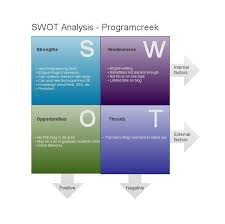 analysis for websites swot analysis for websites