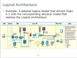 an introduction to fundamental architecture concepts       logical architecture