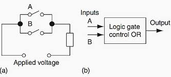 plc ladder logic functions for electrical engineers eep a or electrical circuit b or logic gate