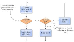 how to draw an effective flowchartdecisions in flowcharts