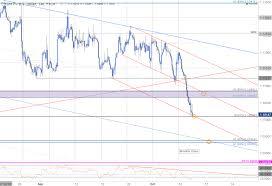 eur usd breakdown eyeing initial support targets eur usd 240min chart