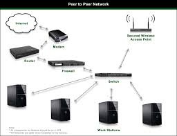 types of computer networks   my tricks quot peer to peer quot