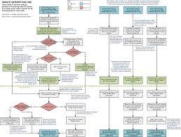 continuous replication  site resilience  amp  decision making    e k flowcharts   server failure