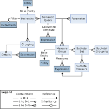 model designer object relationship diagrama visual representation of query object relationsh