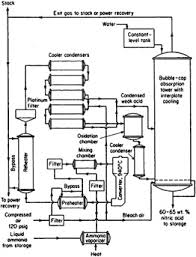 chapter   chemical engineering process principles   engineering  figure     qualitative flow diagram  oxidation of ammonia to form