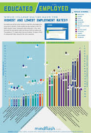 ideen zu college majors auf studieren tipps infographic which college majors lead to higher employment unemployment careeraggie