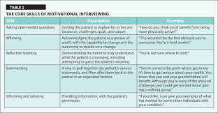a patient centered approach to addressing physical activity in the core skills of motivational interviewing