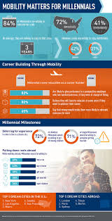 new survey for graebel finds majority of millennials are willing of millennials are willing to relocate for a job and 82 percent believe they will be required to relocate if they want to advance their careers