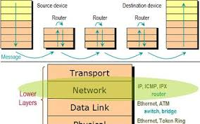 the seven layers of the osi model illustrated   e amp b softwarebasics osimodel network
