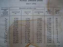Таблица перевода дюймовых размеров в метрические. Дюймы в ...