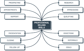 professional selling skills graham harvey brainstorms professional selling skills