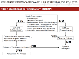 screening athletes prior to participation why we need to do it pre participation cardiovascular screening for athletes