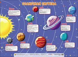 Купить <b>Проф</b>-<b>Пресс</b> Плакат Солнечная система