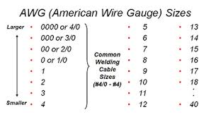 Selecting the Proper <b>Size</b> Welding Cables