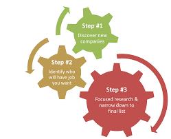 blog dreampath dream company process