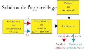 """Résultat de recherche d'images pour """"principe de la peche electrique"""""""