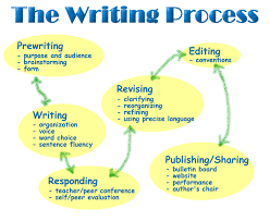 an essay about writing skills FAMU Online