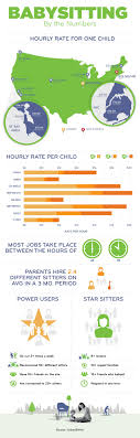 babysitting rates what s the hourly rate for a babysitter in your urbansitter infographic