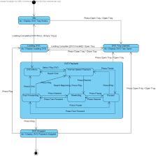 the state diagram   dvd player   shawn rakowski