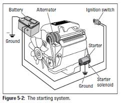 auto electrical circuits auto free image about wiring diagram on simple auto electrical wiring diagram