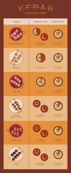 The Secrets To <b>Grilling</b> the Perfect <b>Shish Kebabs</b> | Food & Wine