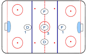 the     neutral zone trap explainedbuffalosabresnation com wp content uploads      diagram jpg