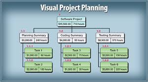 wbs schedule pro   wbs charts  network charts  pert charts  amp  gantt    wbs schedule pro