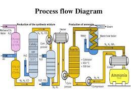 ammoniaa flow scheme of haber process