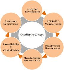 Image result for API Quality by Design Example from the Torcetrapib Manufacturing Process