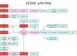 essay assignment writing help online essay writing help online essay assignment help